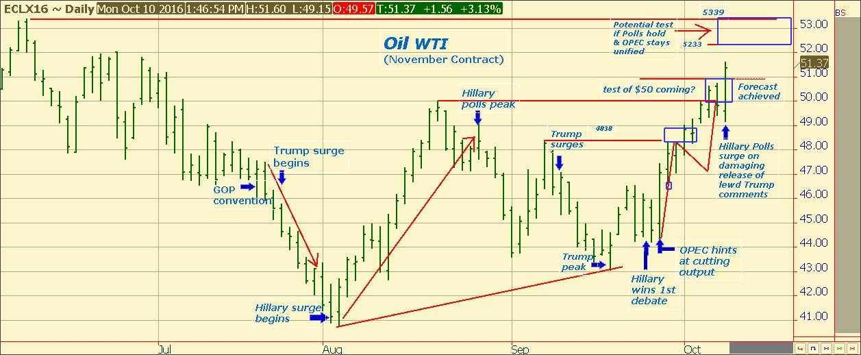 oil-peso-polls