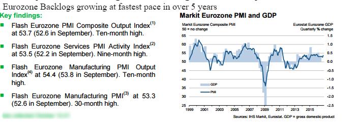 backlogs-eurozone