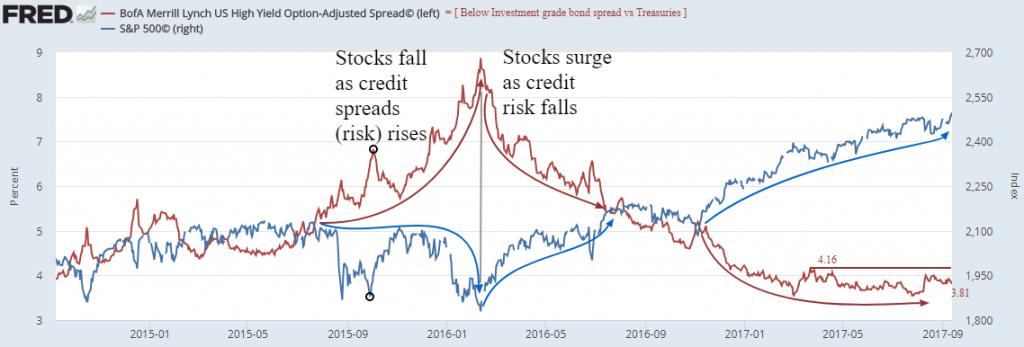 Investors Ignore Hurricanes, Climb Wall of Worry - Exec Spec