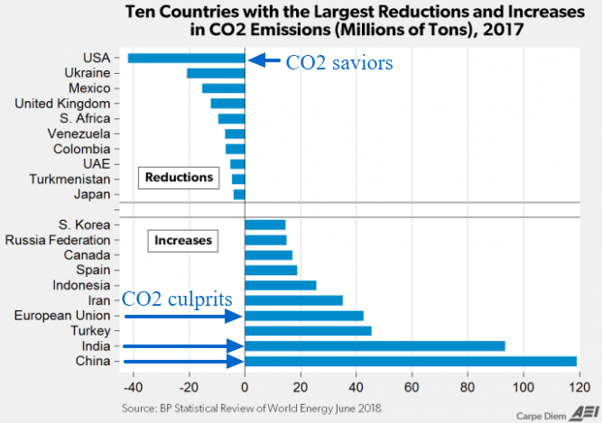 US Leads World in Natural Gas Production and CO2 Reduction